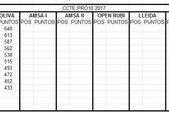 CCTE_2017